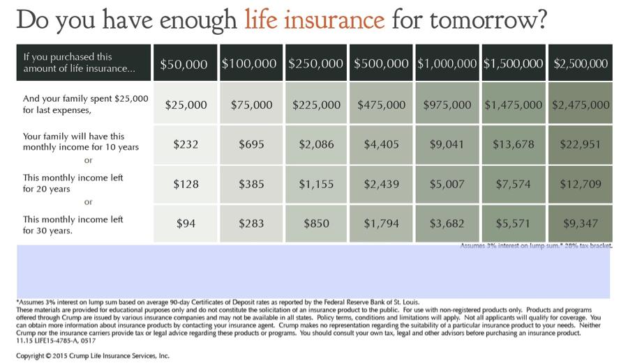 life insurance chart